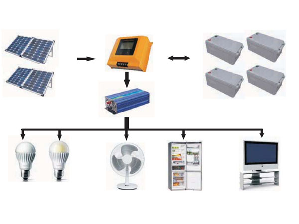 Home Solar Power System Manufacturers & Suppliers