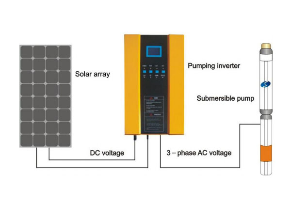 AC Solar Water Pump Systems